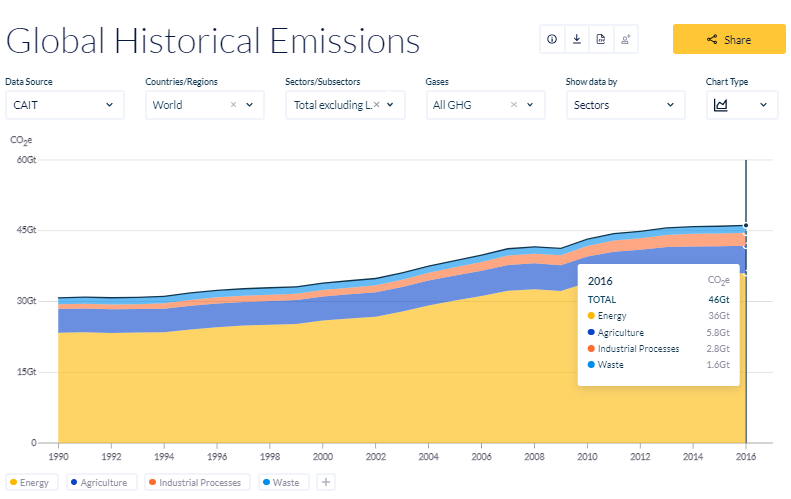 Emission of GHG by Sector