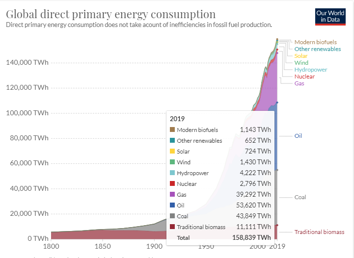 Energy - Our World in Data